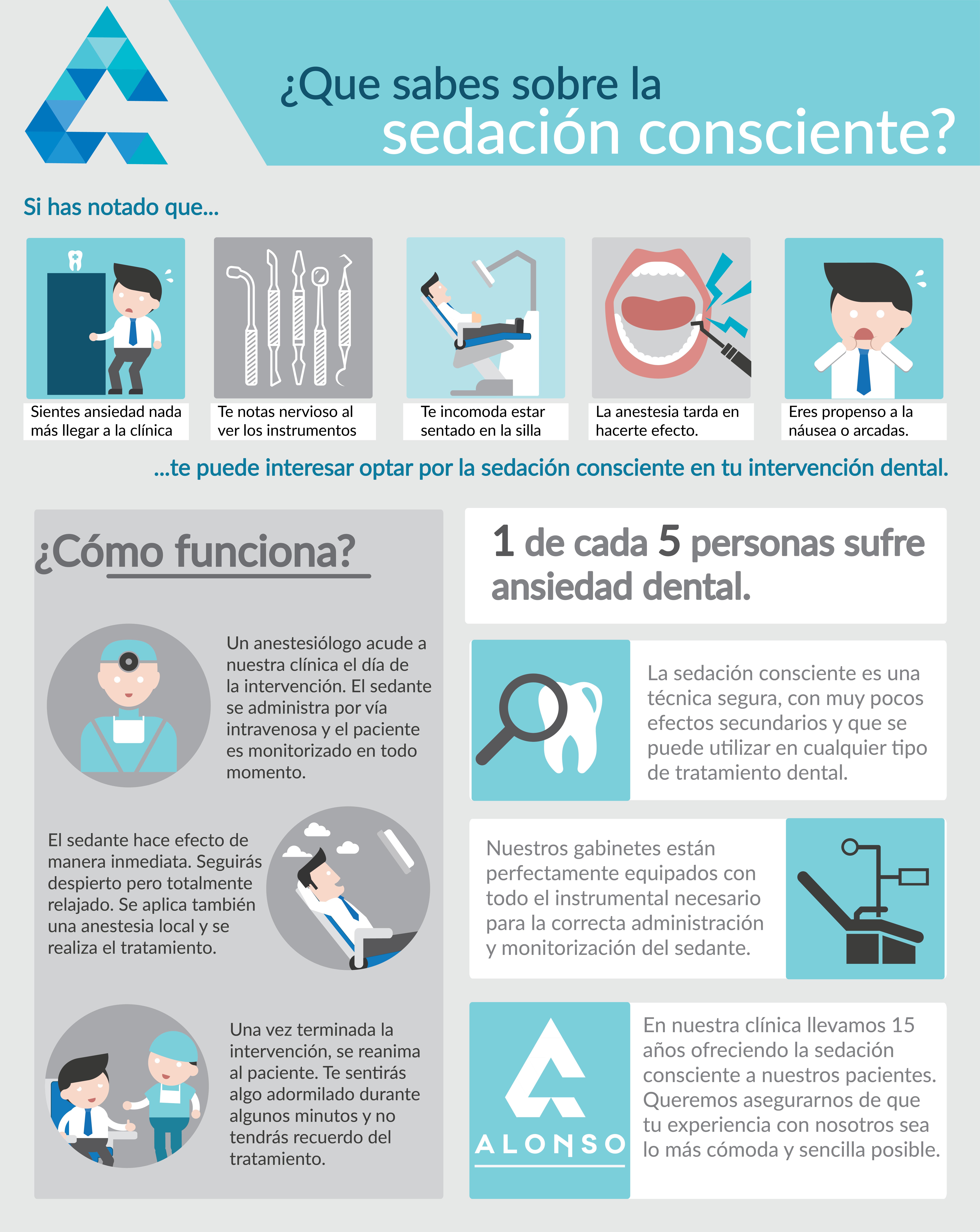 Sedación consciente en tratamientos dentales